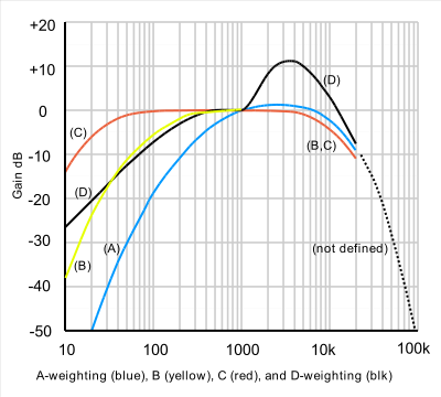 acoustic frequency weightings