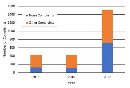 COGCC Noise Complaints