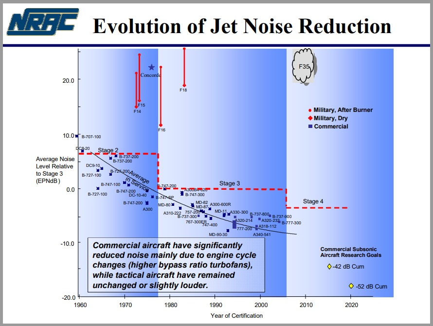 History of Jet Noise Reduction