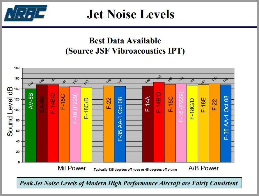 Jet Noise Levels Bar