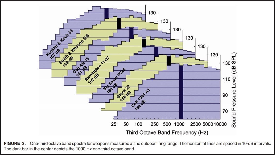 Chart 7 Spectral Data for Firearm Noise
